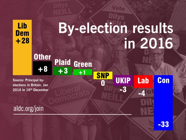 by-election-results-2016